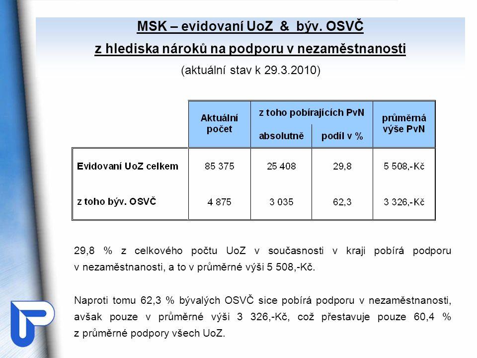MSK – evidovaní UoZ & býv. OSVČ z hlediska nároků na podporu v nezaměstnanosti (aktuální stav k 29.3.2010) 29,8 % z celkového počtu UoZ v současnosti