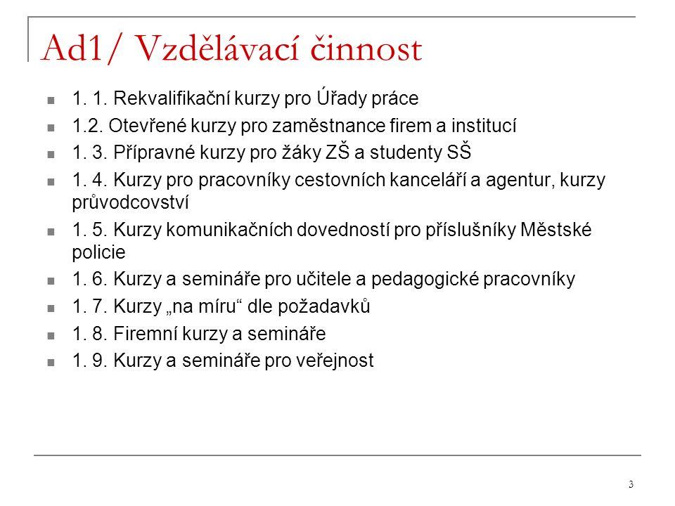 14 Kontakty: Soňa Hrnčířová – manažerka Vendula Škodová – obchodní referent Zuzana Kelnarová – obchodní referent Adresa sídla: Palackého 19, 750 02 Přerov Telefon Fax Mobil E-mail: http://