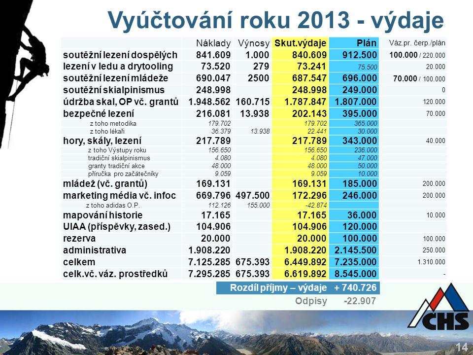 14 Vyúčtování roku 2013 - výdaje Rozdíl příjmy – výdaje + 740.726 NákladyVýnosySkut.výdajePlán Váz.pr.
