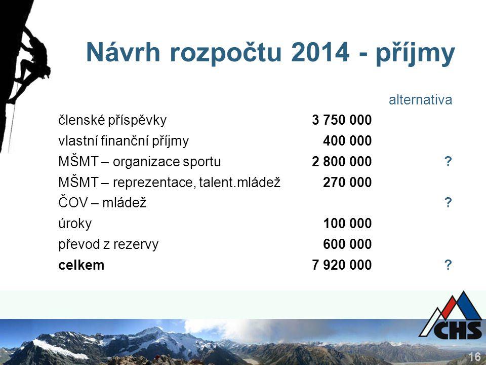 16 Návrh rozpočtu 2014 - příjmy alternativa členské příspěvky3 750 000 vlastní finanční příjmy400 000 MŠMT – organizace sportu2 800 000.