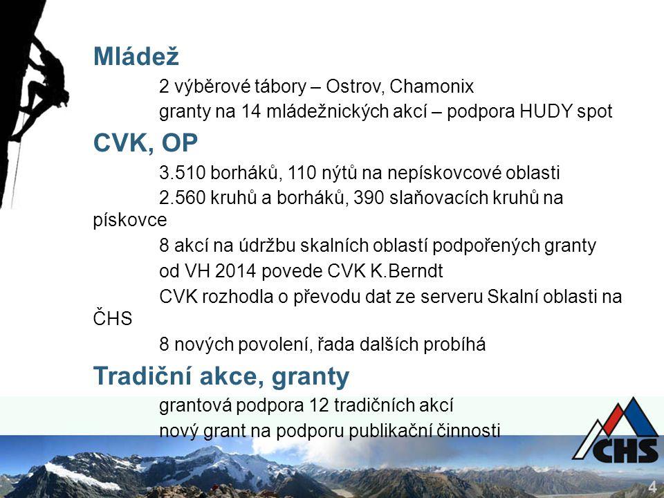 4 Mládež 2 výběrové tábory – Ostrov, Chamonix granty na 14 mládežnických akcí – podpora HUDY spot CVK, OP 3.510 borháků, 110 nýtů na nepískovcové oblasti 2.560 kruhů a borháků, 390 slaňovacích kruhů na pískovce 8 akcí na údržbu skalních oblastí podpořených granty od VH 2014 povede CVK K.Berndt CVK rozhodla o převodu dat ze serveru Skalní oblasti na ČHS 8 nových povolení, řada dalších probíhá Tradiční akce, granty grantová podpora 12 tradičních akcí nový grant na podporu publikační činnosti