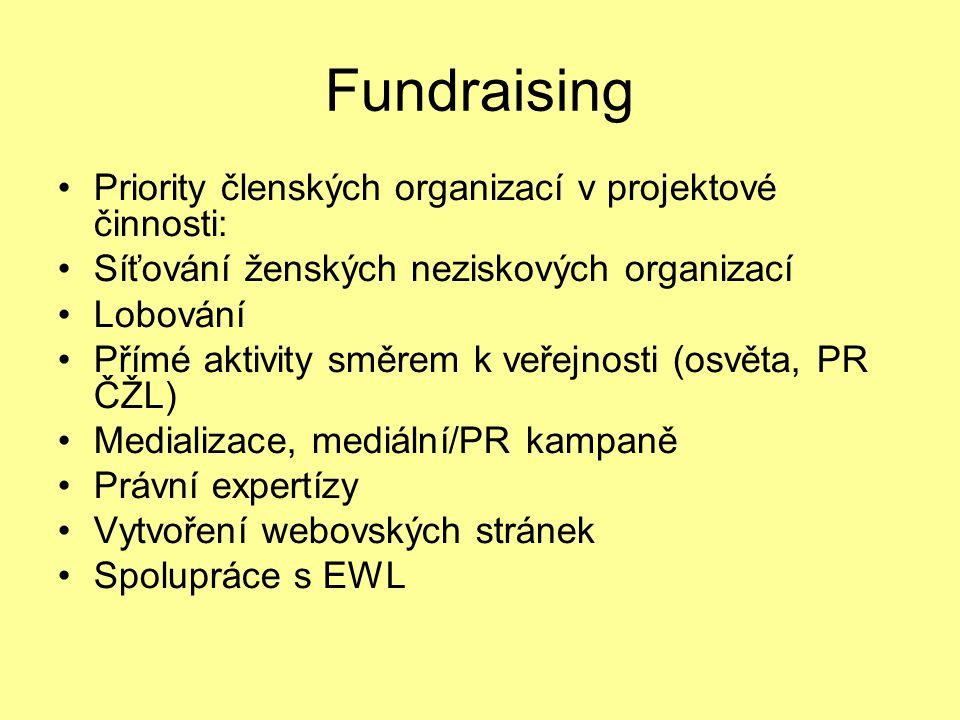 Fundraising Priority členských organizací v projektové činnosti: Síťování ženských neziskových organizací Lobování Přímé aktivity směrem k veřejnosti (osvěta, PR ČŽL) Medializace, mediální/PR kampaně Právní expertízy Vytvoření webovských stránek Spolupráce s EWL