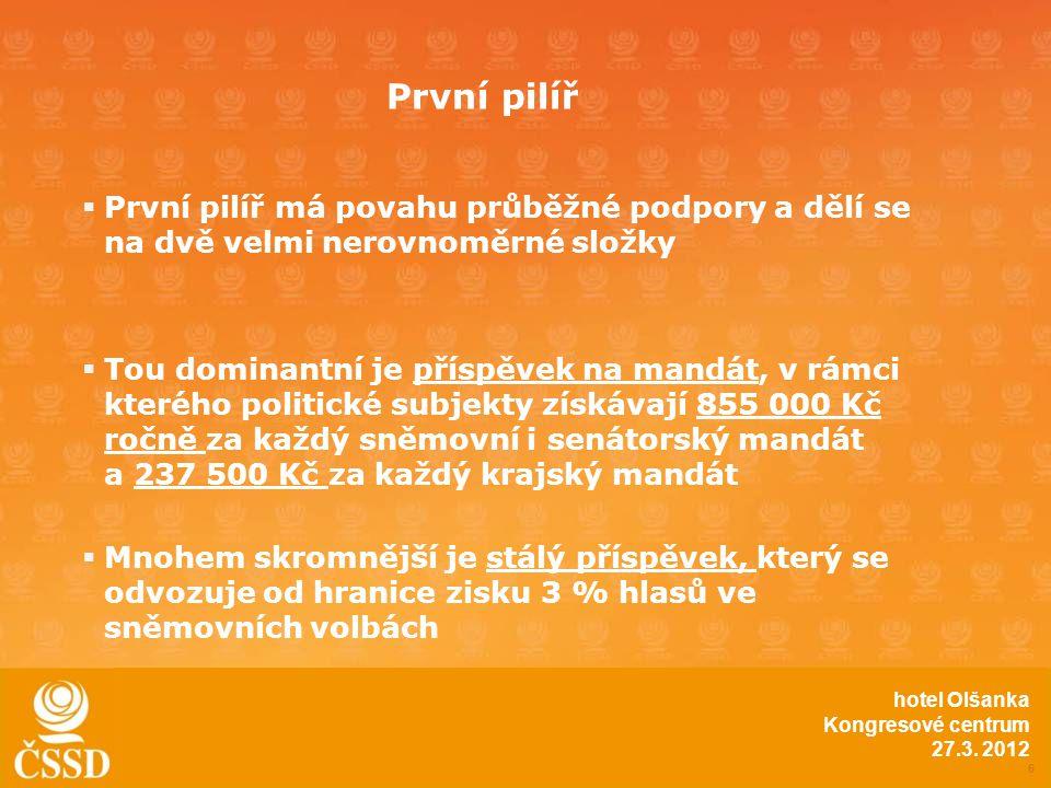  Každé straně nebo koalici, která ve volbách do PSP ČR překoná hranici 1,5 %, je vyplacena částka ve výši 100 Kč za každý hlas (obdobně pro volby do EP: hranice 1 % a částka 30 Kč za hlas) 7 hotel Olšanka Kongresové centrum 27.3.