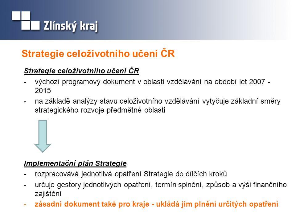 Strategie celoživotního učení ČR -výchozí programový dokument v oblasti vzdělávání na období let 2007 - 2015 -na základě analýzy stavu celoživotního vzdělávání vytyčuje základní směry strategického rozvoje předmětné oblasti Implementační plán Strategie -rozpracovává jednotlivá opatření Strategie do dílčích kroků -určuje gestory jednotlivých opatření, termín splnění, způsob a výši finančního zajištění -zásadní dokument také pro kraje - ukládá jim plnění určitých opatření