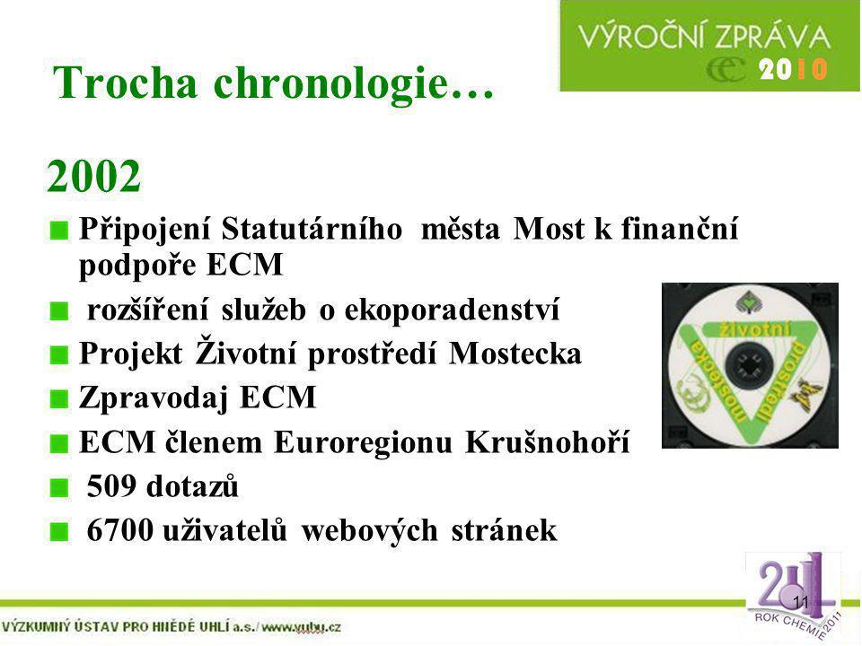 11 Trocha chronologie… 2002 Připojení Statutárního města Most k finanční podpoře ECM rozšíření služeb o ekoporadenství Projekt Životní prostředí Moste
