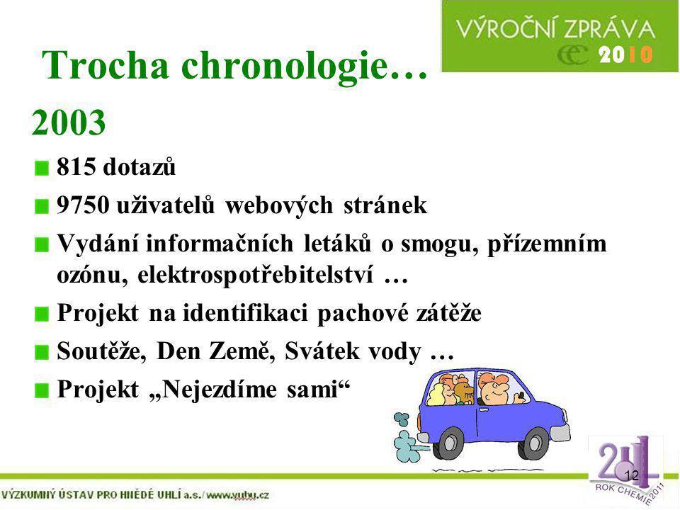 12 Trocha chronologie… 2003 815 dotazů 9750 uživatelů webových stránek Vydání informačních letáků o smogu, přízemním ozónu, elektrospotřebitelství … P