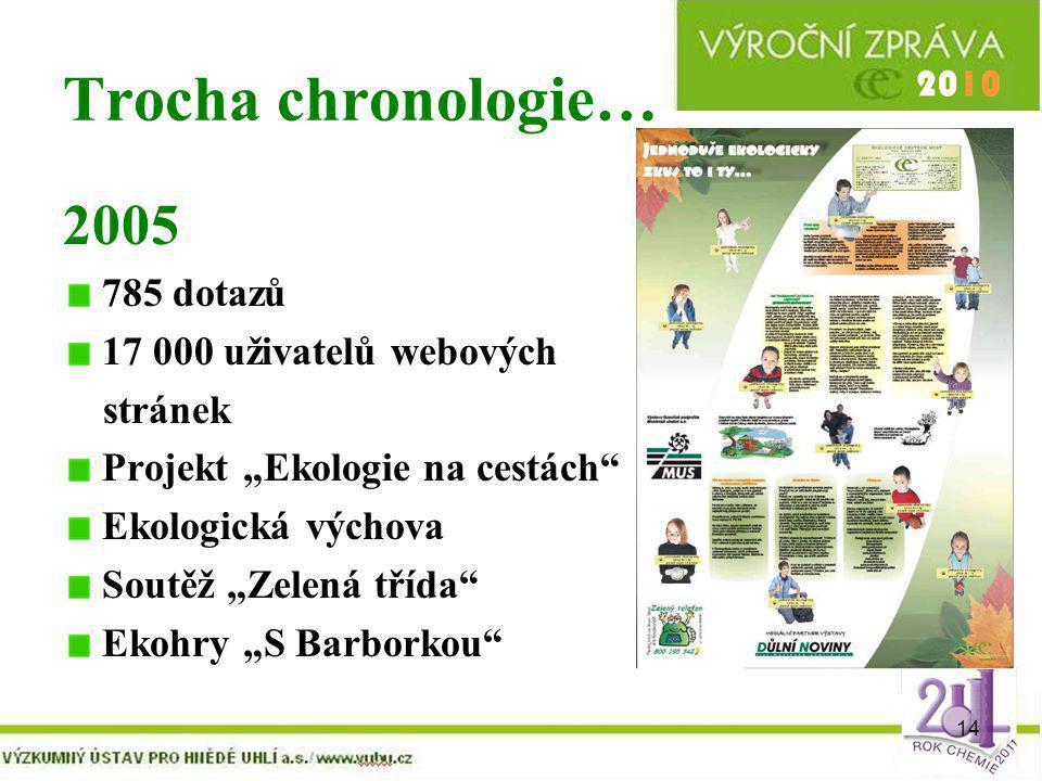 """14 Trocha chronologie… 2005 785 dotazů 17 000 uživatelů webových stránek Projekt """"Ekologie na cestách"""" Ekologická výchova Soutěž """"Zelená třída"""" Ekohry"""