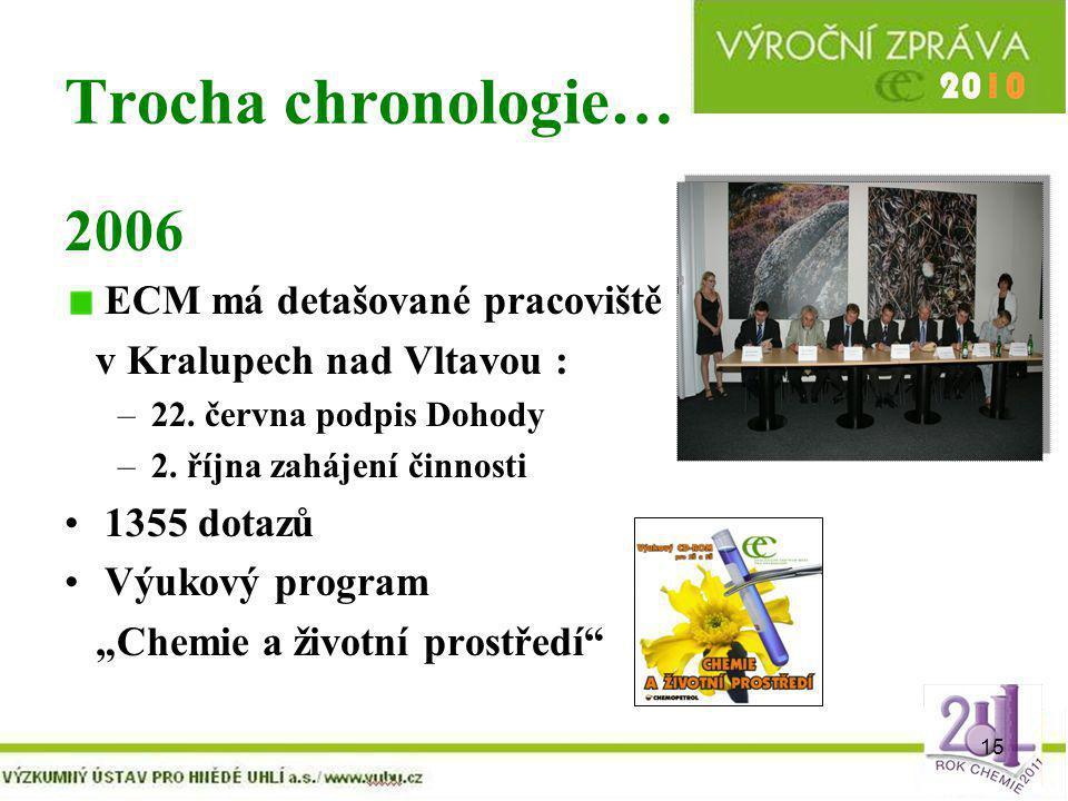 15 Trocha chronologie… 2006 ECM má detašované pracoviště v Kralupech nad Vltavou : –22. června podpis Dohody –2. října zahájení činnosti 1355 dotazů V