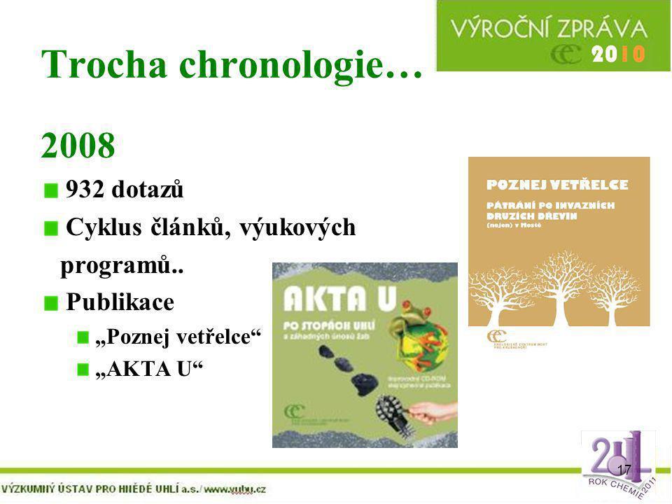 """17 Trocha chronologie… 2008 932 dotazů Cyklus článků, výukových programů.. Publikace """"Poznej vetřelce"""" """"AKTA U"""""""