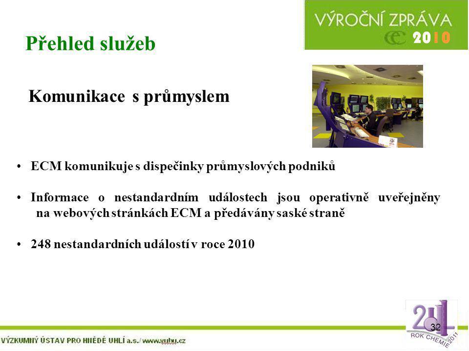 32 Přehled služeb Komunikace s průmyslem ECM komunikuje s dispečinky průmyslových podniků Informace o nestandardním událostech jsou operativně uveřejn