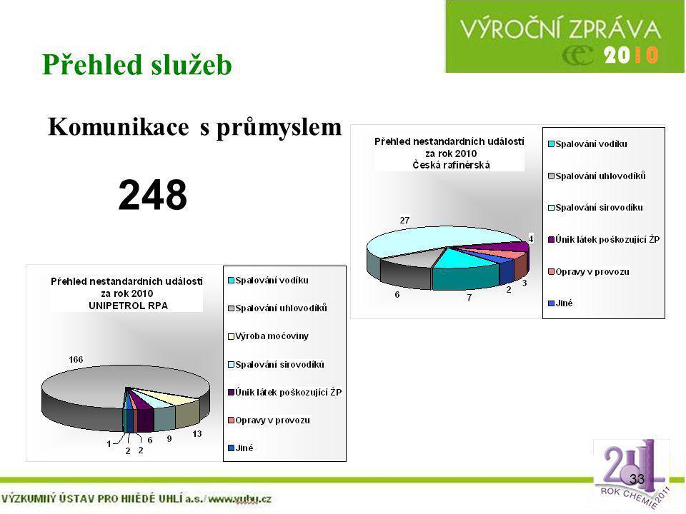 33 Přehled služeb Komunikace s průmyslem 248