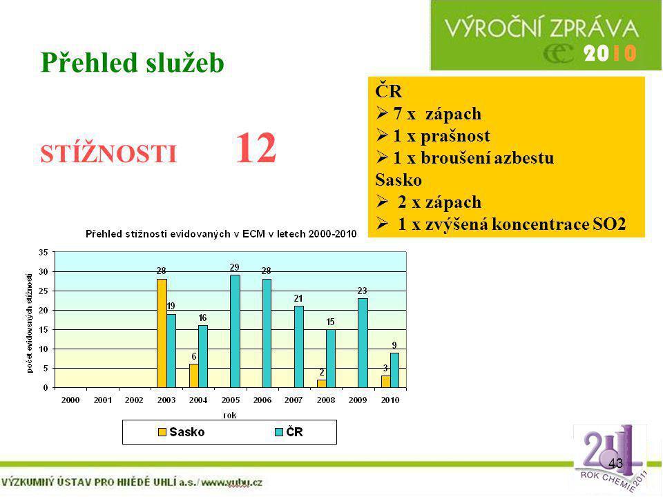 43 Přehled služeb STÍŽNOSTI 12 ČR  7 x zápach  1 x prašnost  1 x broušení azbestu Sasko  2 x zápach  1 x zvýšená koncentrace SO2