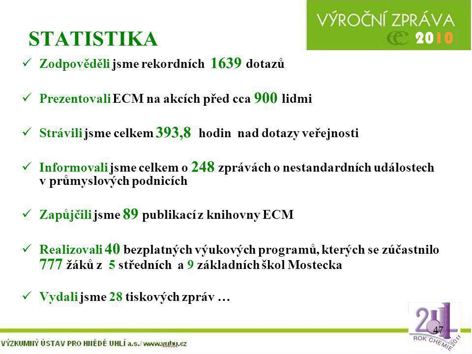 47 STATISTIKA Zodpověděli jsme rekordních 1639 dotazů Prezentovali ECM na akcích před cca 900 lidmi Strávili jsme celkem 393,8 hodin nad dotazy veřejn