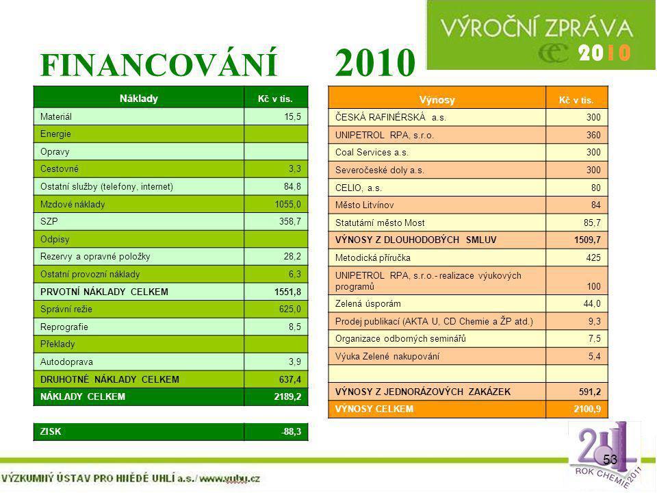 53 FINANCOVÁNÍ 2010 Náklady Kč v tis. Materiál15,5 Energie Opravy Cestovné3,3 Ostatní služby (telefony, internet)84,8 Mzdové náklady1055,0 SZP358,7 Od