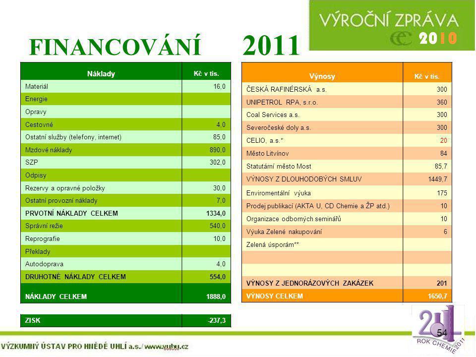 54 FINANCOVÁNÍ 2011 Výnosy Kč v tis. ČESKÁ RAFINÉRSKÁ a.s.300 UNIPETROL RPA, s.r.o.360 Coal Services a.s.300 Severočeské doly a.s.300 CELIO, a.s.*20 M