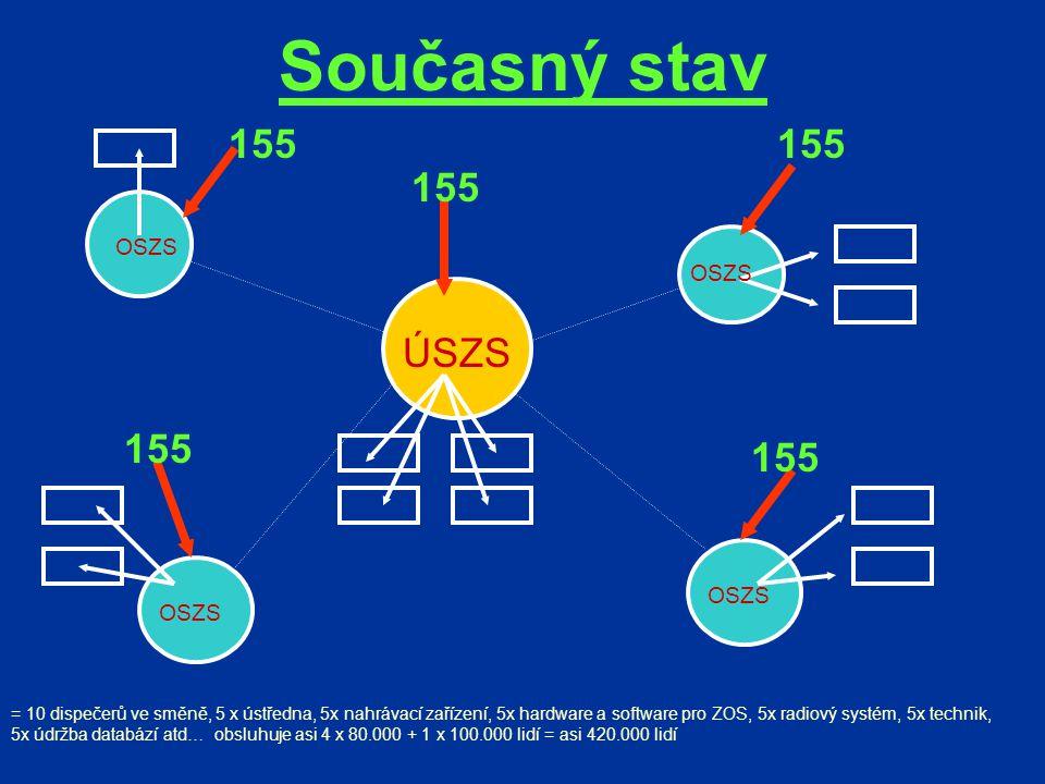ÚSZS OSZS = 10 dispečerů ve směně, 5 x ústředna, 5x nahrávací zařízení, 5x hardware a software pro ZOS, 5x radiový systém, 5x technik, 5x údržba databází atd… obsluhuje asi 4 x 80.000 + 1 x 100.000 lidí = asi 420.000 lidí 155 Současný stav 155