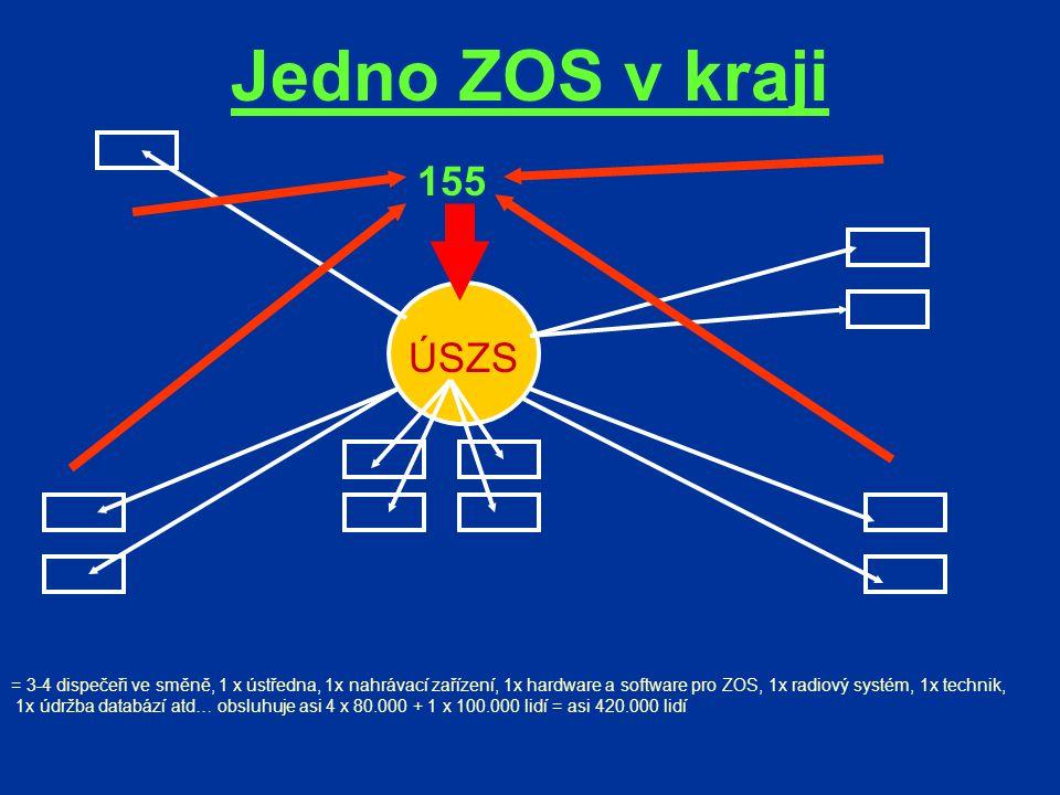 Jedno ZOS v kraji ÚSZS = 3-4 dispečeři ve směně, 1 x ústředna, 1x nahrávací zařízení, 1x hardware a software pro ZOS, 1x radiový systém, 1x technik, 1x údržba databází atd… obsluhuje asi 4 x 80.000 + 1 x 100.000 lidí = asi 420.000 lidí 155