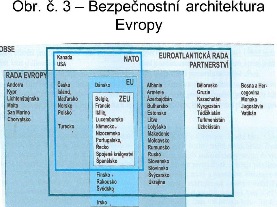 Obr. č. 3 – Bezpečnostní architektura Evropy