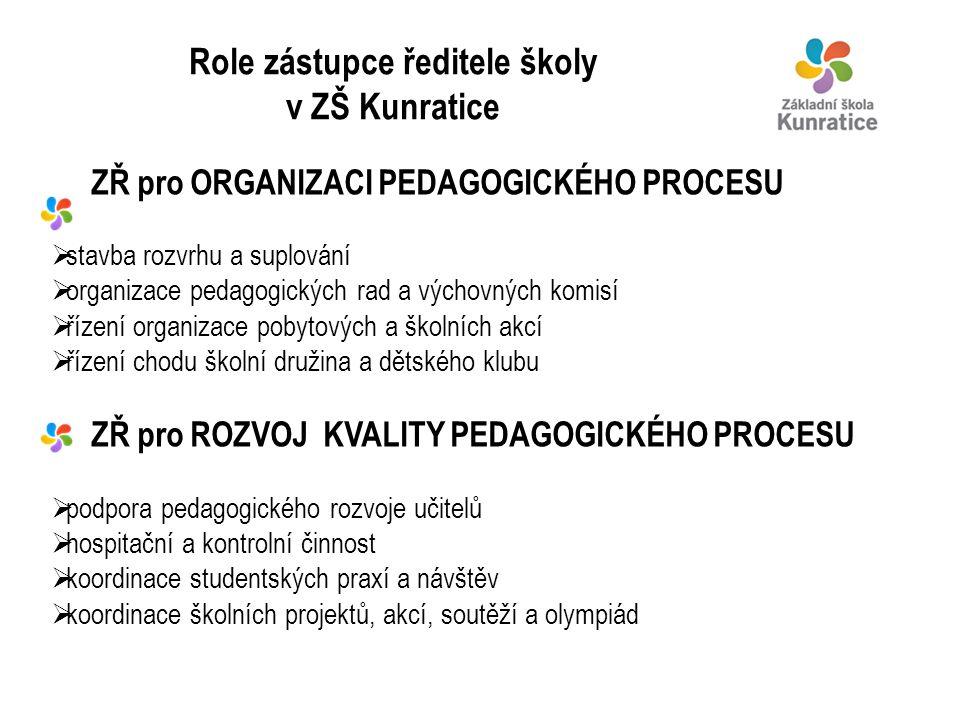 Role zástupce ředitele školy v ZŠ Kunratice ZŘ pro ORGANIZACI PEDAGOGICKÉHO PROCESU  stavba rozvrhu a suplování  organizace pedagogických rad a vých