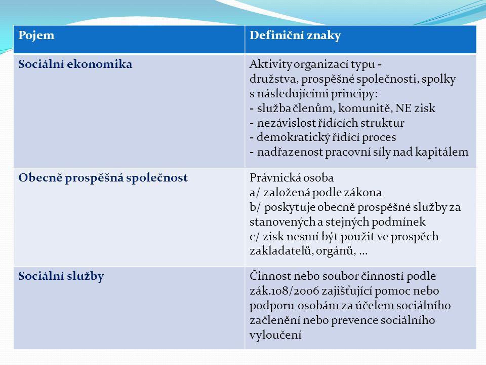 PojemDefiniční znaky Sociální ekonomikaAktivity organizací typu - družstva, prospěšné společnosti, spolky s následujícími principy: - služba členům, k
