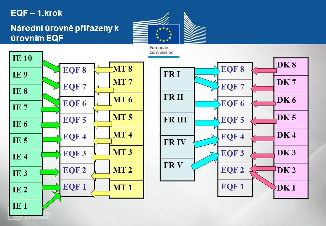 EQF 8 EQF 7 EQF 6 EQF 5 EQF 4 EQF 3 EQF 2 EQF 1 IE 10 IE 9 IE 8 IE 7 IE 6 IE 5 IE 4 IE 3 IE 2 IE 1 FR I FR II FR III FR IV FR V EQF 8 EQF 7 EQF 6 EQF