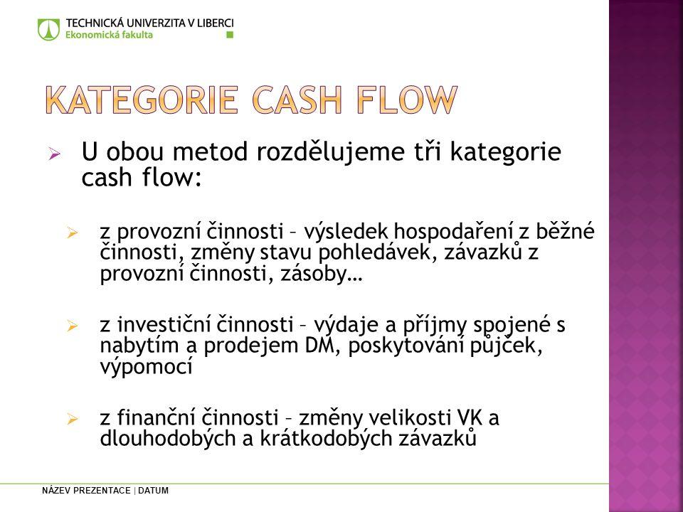 NÁZEV PREZENTACE | DATUM  U obou metod rozdělujeme tři kategorie cash flow:  z provozní činnosti – výsledek hospodaření z běžné činnosti, změny stavu pohledávek, závazků z provozní činnosti, zásoby…  z investiční činnosti – výdaje a příjmy spojené s nabytím a prodejem DM, poskytování půjček, výpomocí  z finanční činnosti – změny velikosti VK a dlouhodobých a krátkodobých závazků
