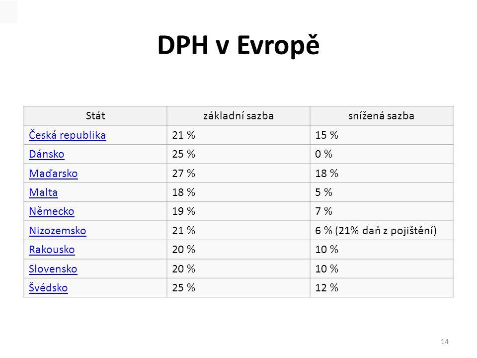 DPH v Evropě Státzákladní sazbasnížená sazba Česká republika21 %15 % Dánsko25 %0 % Maďarsko27 %18 % Malta18 %5 % Německo19 %7 % Nizozemsko21 %6 % (21% daň z pojištění) Rakousko20 %10 % Slovensko20 %10 % Švédsko25 %12 % 14