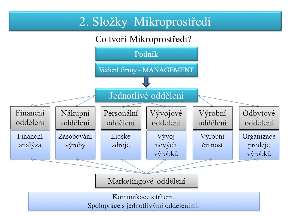 Finanční analýza Zásobování výroby Lidské zdroje Organizace prodeje výrobků Vývoj nových výrobků Výrobní činnost Vedení firmy - MANAGEMENT Komunikace