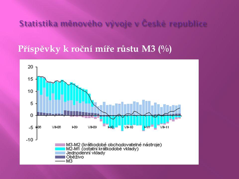 Příspěvky k roční míře růstu M3 (%)
