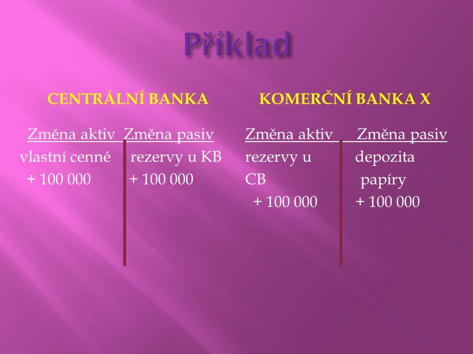 CENTRÁLNÍ BANKAKOMERČNÍ BANKA X Změna aktiv Změna pasiv vlastní cenné rezervy u KB + 100 000 Změna aktiv Změna pasiv rezervy u depozita CB papíry + 10