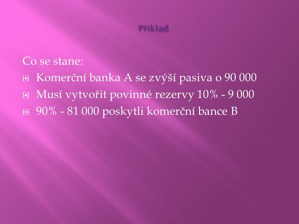 Co se stane:  Komerční banka A se zvýší pasiva o 90 000  Musí vytvořit povinné rezervy 10% - 9 000  90% - 81 000 poskytli komerční bance B