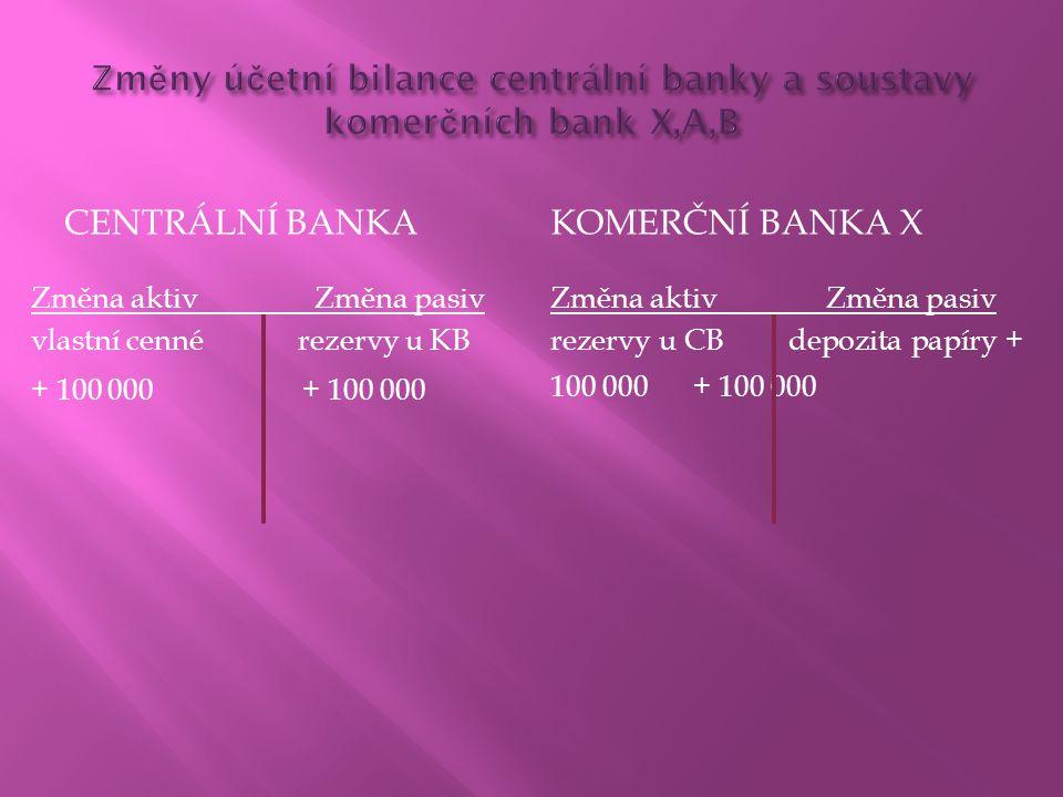CENTRÁLNÍ BANKAKOMERČNÍ BANKA X Změna aktiv Změna pasiv vlastní cenné rezervy u KB + 100 000 Změna aktiv Změna pasiv rezervy u CB depozita papíry + 10