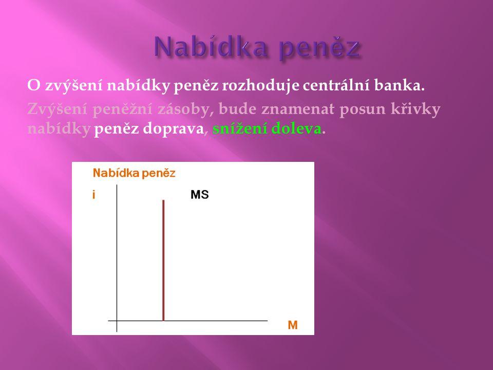 O zvýšení nabídky peněz rozhoduje centrální banka. Zvýšení peněžní zásoby, bude znamenat posun křivky nabídky peněz doprava, snížení doleva.
