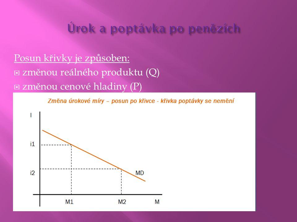 Posun křivky je způsoben:  změnou reálného produktu (Q)  změnou cenové hladiny (P)