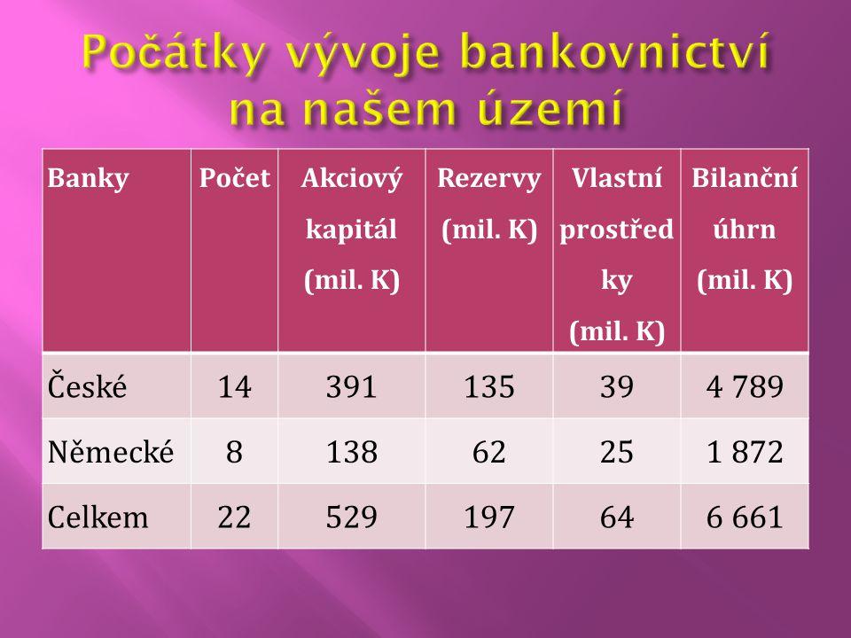 BankyPočet Akciový kapitál (mil. K) Rezervy (mil. K) Vlastní prostřed ky (mil. K) Bilanční úhrn (mil. K) České14391135394 789 Německé813862251 872 Cel