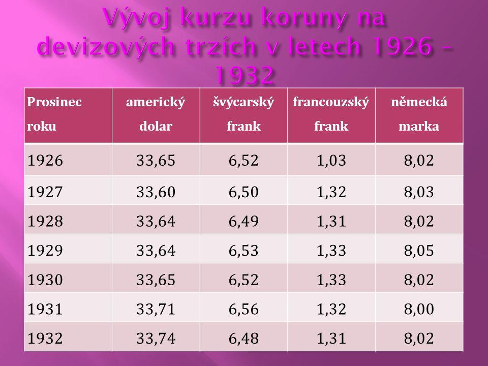 Prosinec roku americký dolar švýcarský frank francouzský frank německá marka 192633,656,521,038,02 192733,606,501,328,03 192833,646,491,318,02 192933,