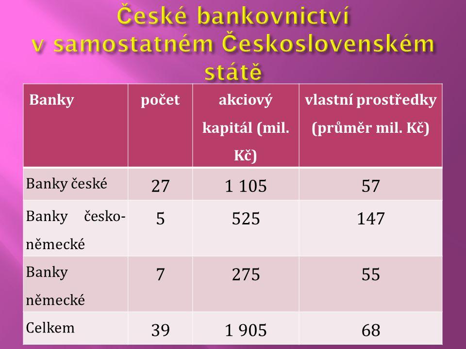 Bankypočet akciový kapitál (mil. Kč) vlastní prostředky (průměr mil. Kč) Banky české 271 10557 Banky česko- německé 5525147 Banky německé 727555 Celke