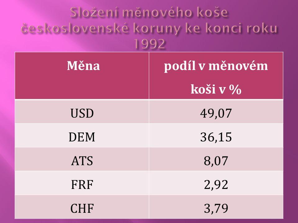 Měna podíl v měnovém koši v % USD49,07 DEM36,15 ATS8,07 FRF2,92 CHF3,79