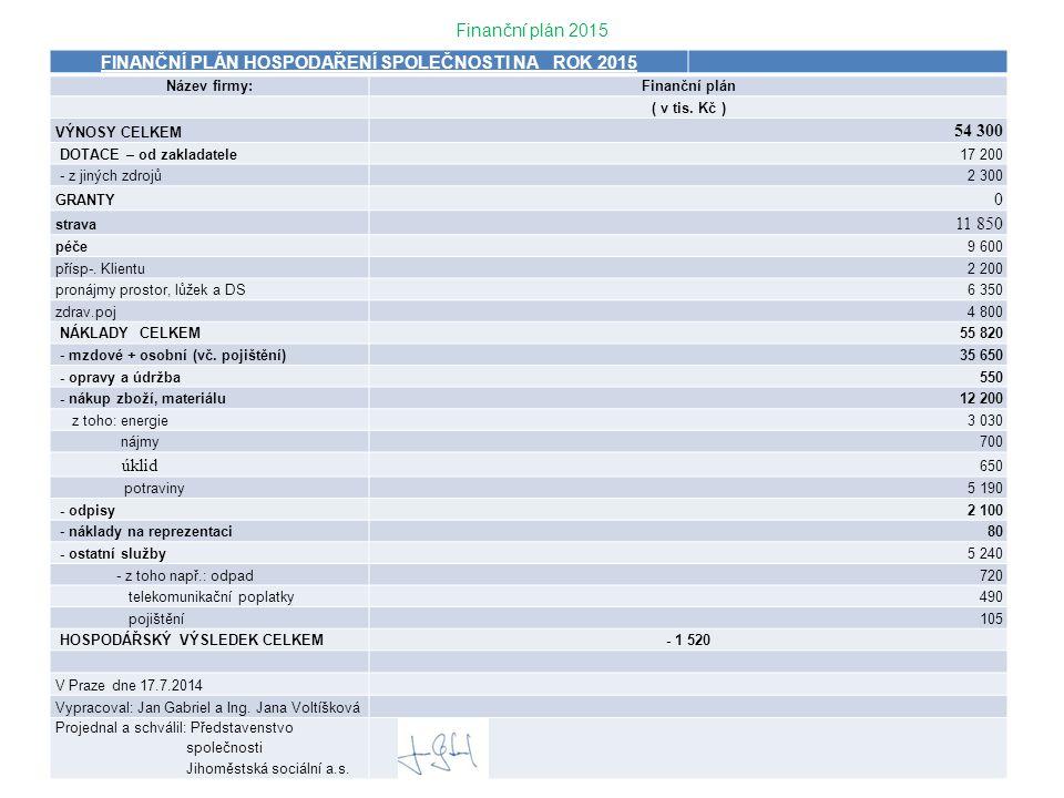 Finanční plán 2015 FINANČNÍ PLÁN HOSPODAŘENÍ SPOLEČNOSTI NA ROK 2015 Název firmy:Finanční plán ( v tis. Kč ) VÝNOSY CELKEM 54 300 DOTACE – od zakladat