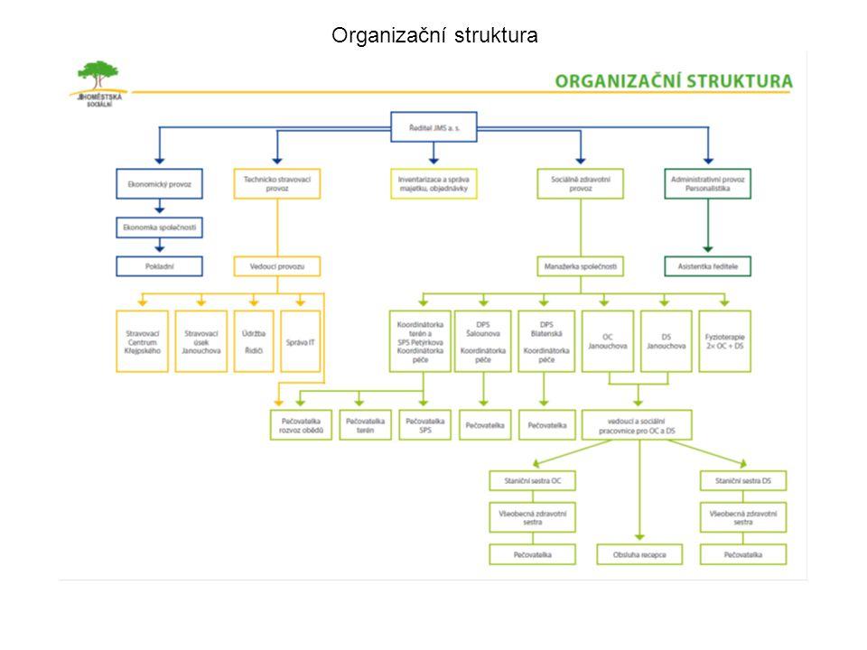FINANČNÍ PLÁN HOSPODAŘENÍ SPOLEČNOSTI NA ROK 2014 k 30.6.2014 Název firmy:Finanční plánPlánPlnění% Jihoměstská sociální a.s.