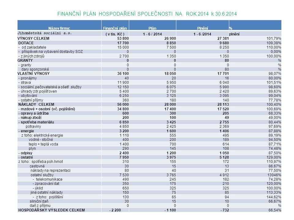 FINANČNÍ PLÁN HOSPODAŘENÍ SPOLEČNOSTI NA ROK 2014 k 30.6.2014 Název firmy:Finanční plánPlánPlnění% Jihoměstská sociální a.s. ( v tis. Kč )1 - 6 / 2014