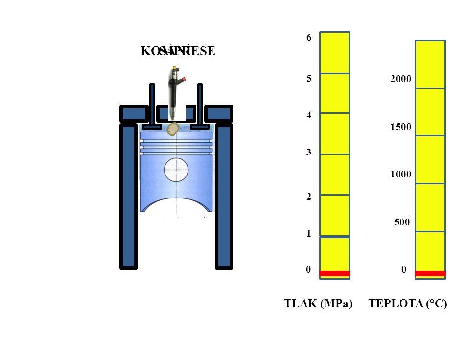 SÁNÍKOMPRESE TLAK (MPa)TEPLOTA (°C) 0 1 2 3 4 0 500 1000 1500 2000 5 6