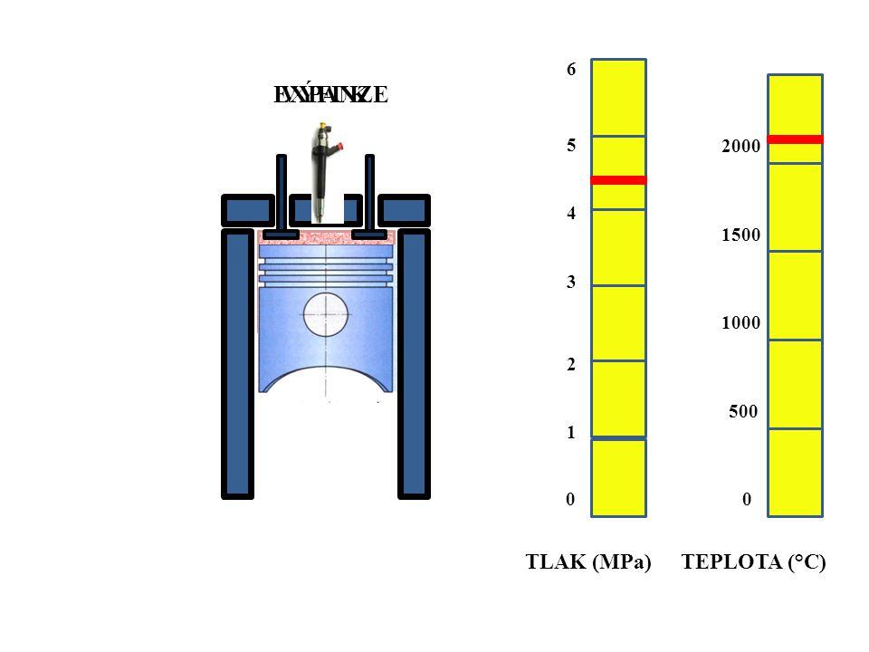 EXPANZEVÝFUK TLAK (MPa)TEPLOTA (°C) 00 500 1000 1500 2000 1 2 3 4 5 6