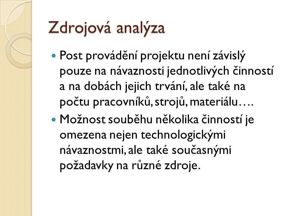 Zdrojová analýza Post provádění projektu není závislý pouze na návaznosti jednotlivých činností a na dobách jejich trvání, ale také na počtu pracovníků, strojů, materiálu….