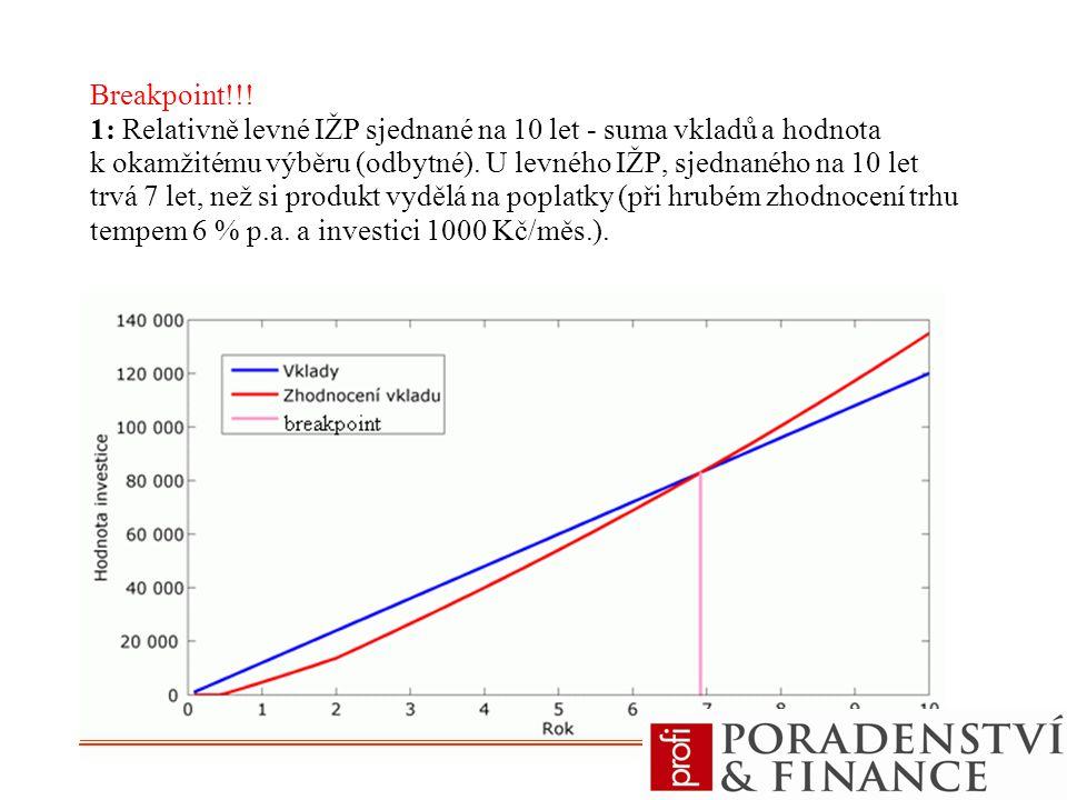 Breakpoint!!! 1: Relativně levné IŽP sjednané na 10 let - suma vkladů a hodnota k okamžitému výběru (odbytné). U levného IŽP, sjednaného na 10 let trv