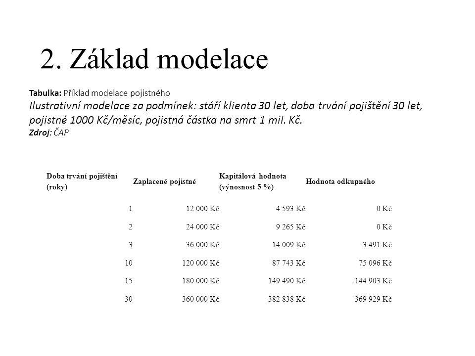 2. Základ modelace Doba trvání pojištění (roky) Zaplacené pojistné Kapitálová hodnota (výnosnost 5 %) Hodnota odkupného 112 000 Kč4 593 Kč0 Kč 224 000