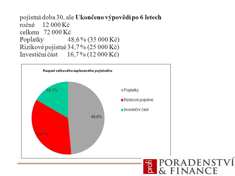 pojistná doba 30, ale Ukončeno výpovědí po 6 letech ročně 12 000 Kč celkem 72 000 Kč Poplatky 48,6 % (35 000 Kč) Rizikové pojistné 34,7 % (25 000 Kč)