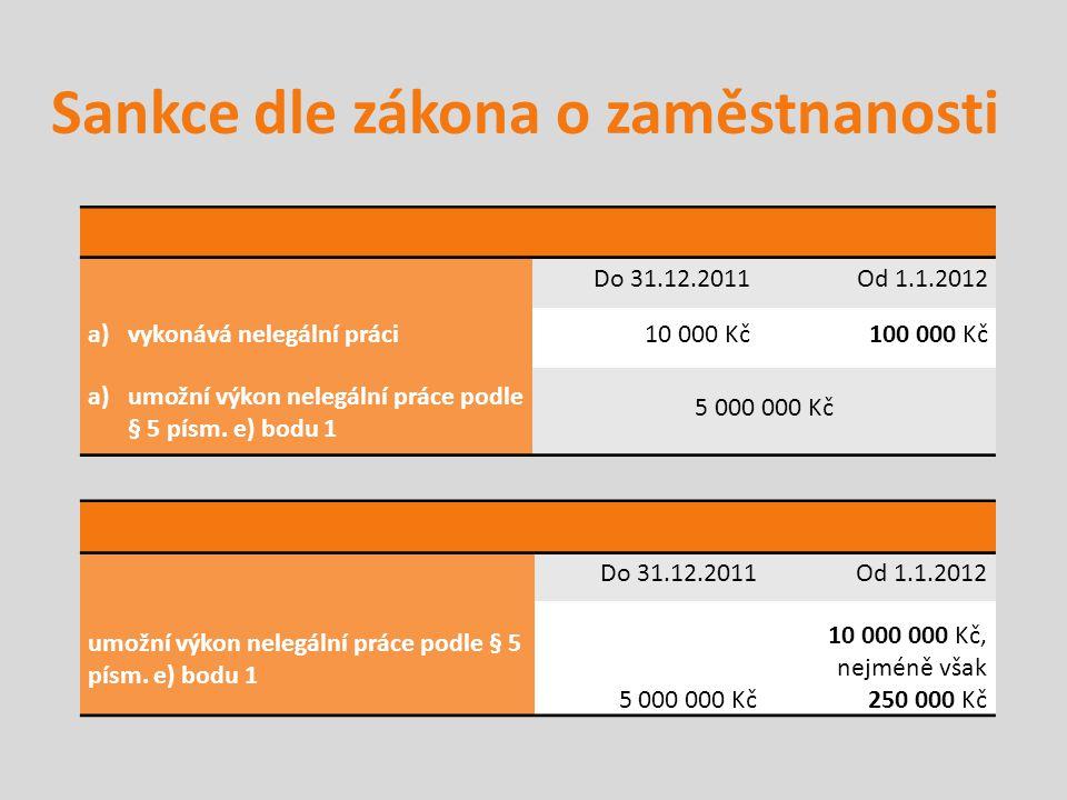 Sankce dle zákona o zaměstnanosti Způsob porušení:Pokuta až do výše: Do 31.12.2011Od 1.1.2012 a)vykonává nelegální práci 10 000 Kč100 000 Kč a)umožní