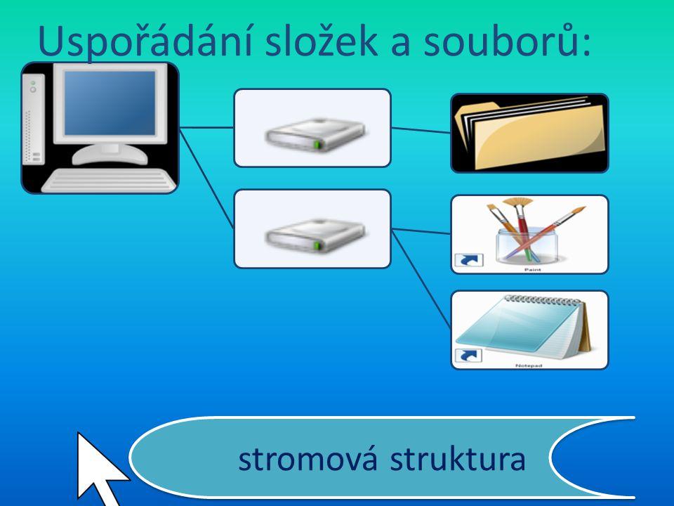 stromová struktura Uspořádání složek a souborů: Pevný disk je rozdělen na oddíly – C:, D: