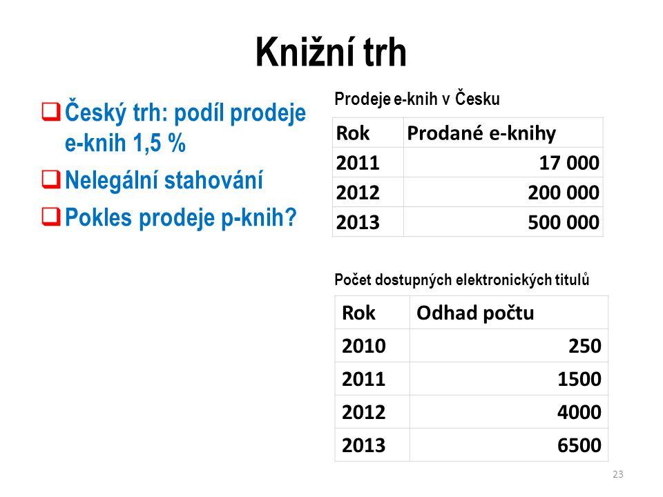 Knižní trh  Český trh: podíl prodeje e-knih 1,5 %  Nelegální stahování  Pokles prodeje p-knih.